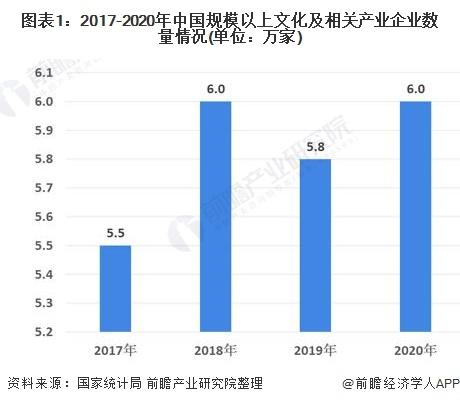 图表1:2017-2020年中国规模以上文化及相关产业企业数量情况(单位:万家)