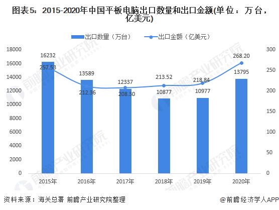 图表5:2015-2020年中国平板电脑出口数量和出口金额(单位:万台,亿美元)