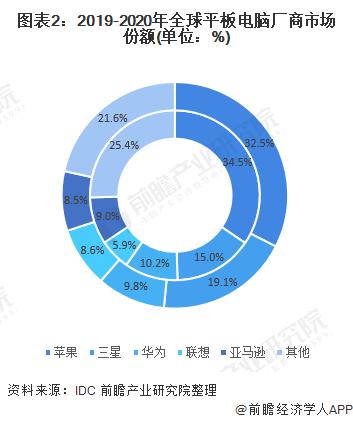 图表2:2019-2020年全球平板电脑厂商市场份额(单位:%)