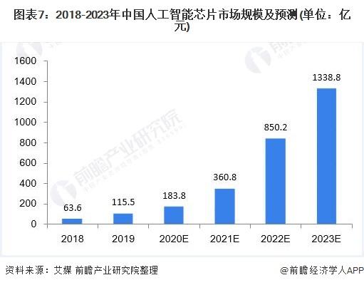 图表7:2018-2023年中国人工智能芯片市场规模及预测(单位:亿元)