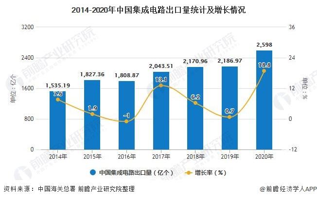 2014-2020年中国集成电路出口量统计及增长情况