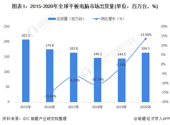 图表1:2015-2020年全球平板电脑市场出货量(单位:百万台,%)