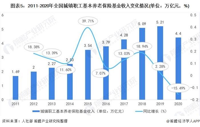 图表5:2011-2020年全国城镇职工基本养老保险基金收入变化情况(单位:万亿元,%)