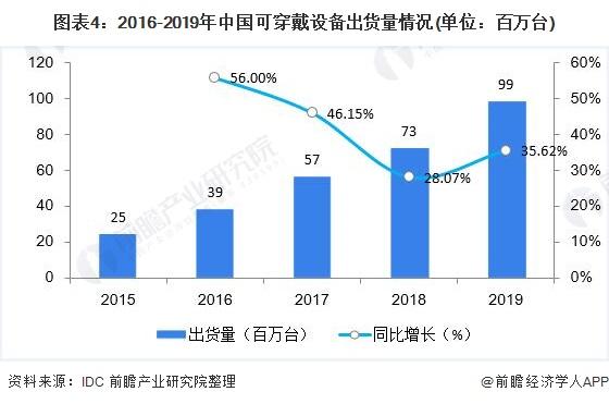 图表4:2016-2019年中国可穿戴设备出货量情况(单位:百万台)