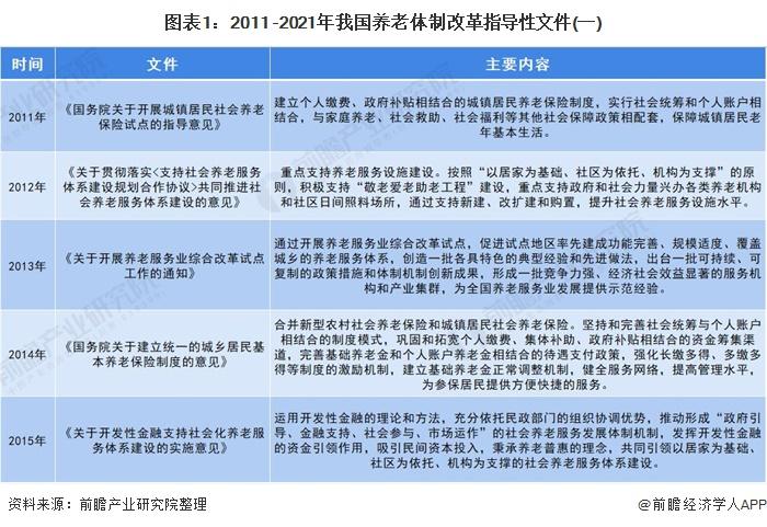 图表1:2011 -2021年我国养老体制改革指导性文件(一)