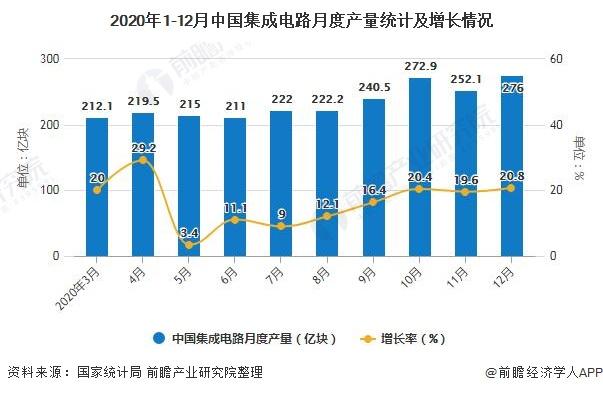 2020年1-12月中国集成电路月度产量统计及增长情况