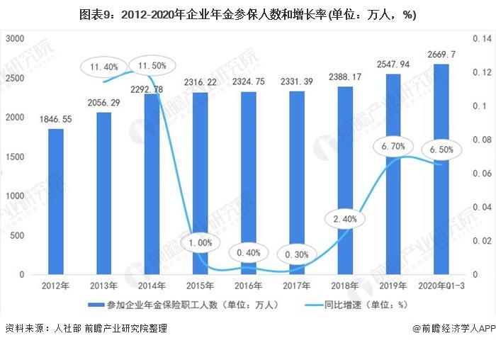 图表9:2012-2020年企业年金参保人数和增长率(单位:万人,%)