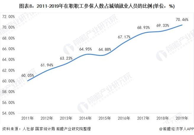 图表8:2011-2019年在职职工参保人数占城镇就业人员的比例(单位:%)