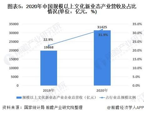 图表5:2020年中国规模以上文化新业态产业营收及占比情况(单位:亿元,%)