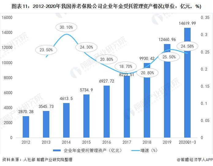 图表11:2012-2020年我国养老保险公司企业年金受托管理资产情况(单位:亿元,%)