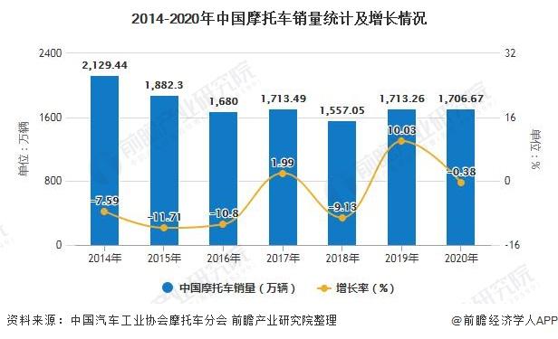 2014-2020年中国摩托车销量统计及增长情况