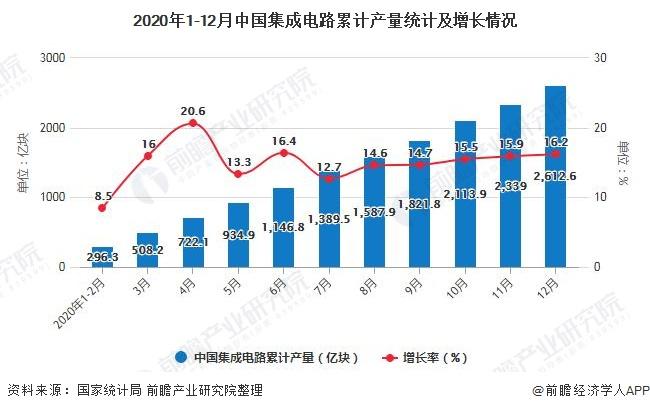 2020年1-12月中国集成电路累计产量统计及增长情况