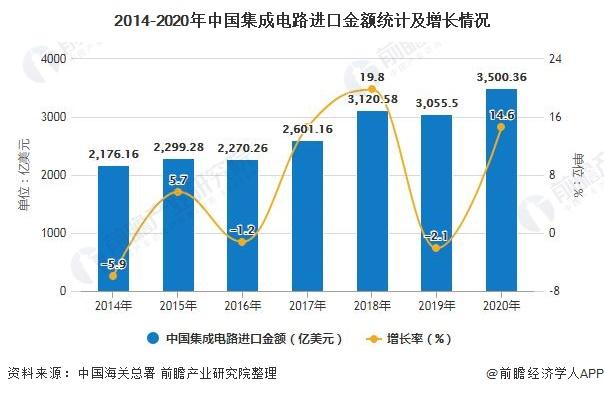 2014-2020年中国集成电路进口金额统计及增长情况