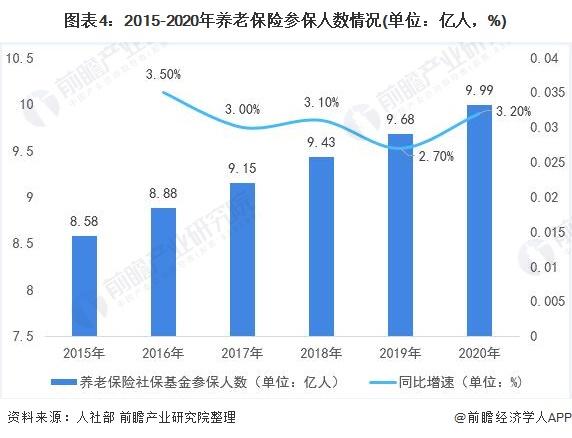 图表4:2015-2020年养老保险参保人数情况(单位:亿人,%)