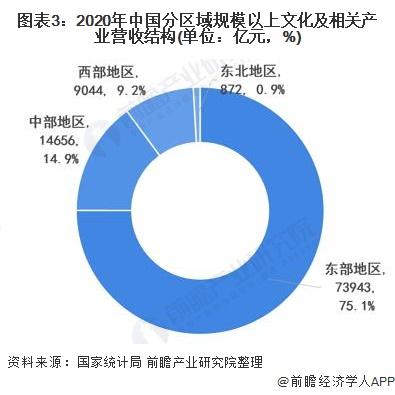 图表3:2020年中国分区域规模以上文化及相关产业营收结构(单位:亿元,%)