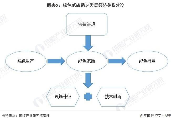 图表2:绿色低碳循环发展经济体系建设