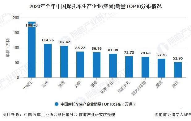 2020年全年中国摩托车生产企业(集团)销量TOP10分布情况