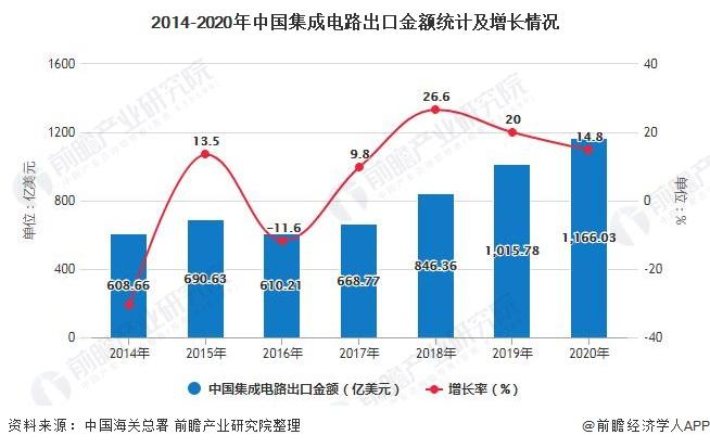 2014-2020年中国集成电路出口金额统计及增长情况