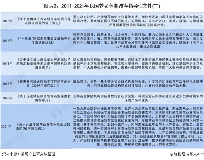 图表2:2011 -2021年我国养老体制改革指导性文件(二)