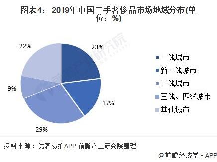 图表4: 2019年中国二手奢侈品市场地域分布(单位:%)
