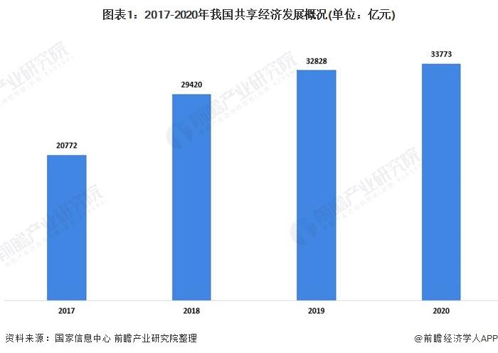 图表1:2017-2020年我国共享经济发展概况(单位:亿元)