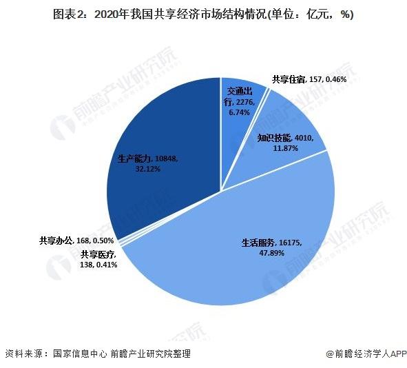 图表2:2020年我国共享经济市场结构情况(单位:亿元,%)