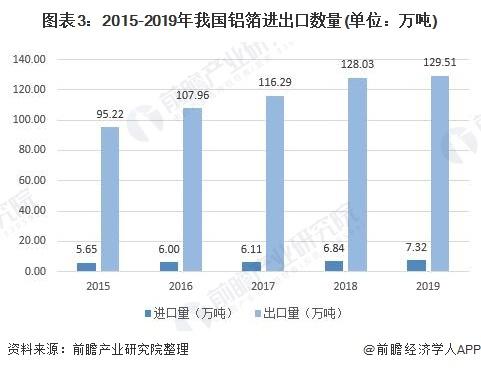 图表3:2015-2019年我国铝箔进出口数量(单位:万吨)