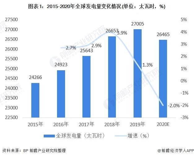 图表1:2015-2020年全球发电量变化情况(单位:太瓦时,%)