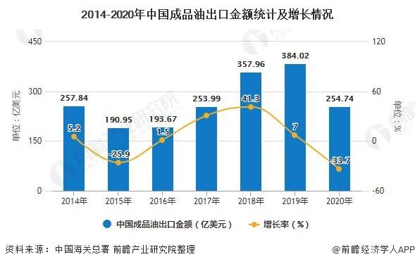 2014-2020年中国成品油出口金额统计及增长情况