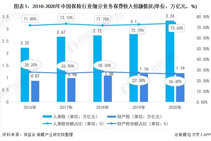 图表1:2016-2020年中国保险行业细分业务保费收入份额情况(单位:万亿元,%)