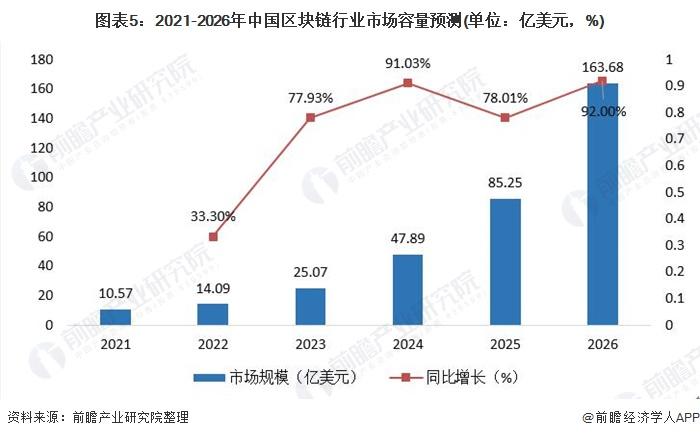 图表5:2021-2026年中国区块链行业市场容量预测(单位:亿美元,%)