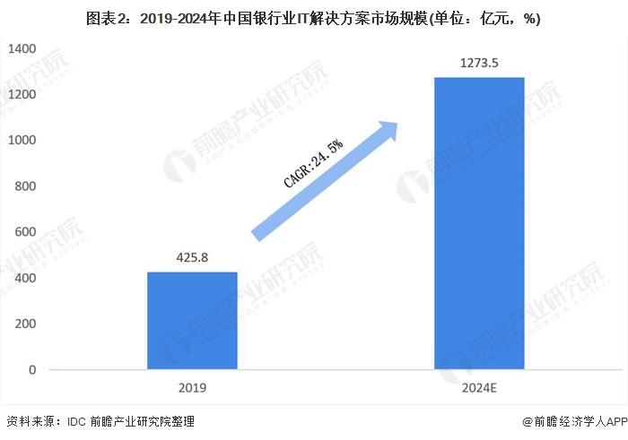 图表2:2019-2024年中国银行业IT解决方案市场规模(单位:亿元,%)