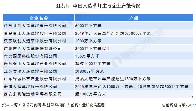 图表1:中国人造草坪主要企业产能情况
