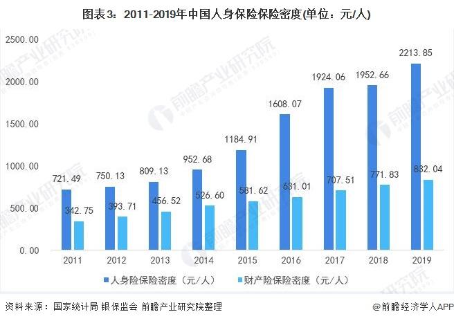 图表3:2011-2019年中国人身保险保险密度(单位:元/人)
