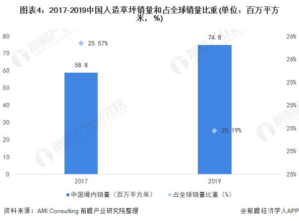 图表4:2017-2019中国人造草坪销量和占全球销量比重(单位:百万平方米,%)