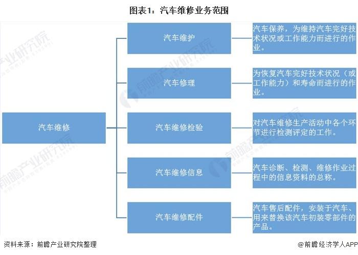 图表1:汽车维修业务范围