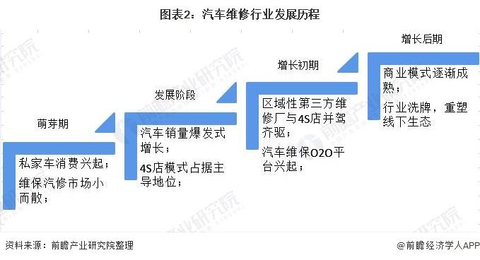 图表2:汽车维修行业发展历程