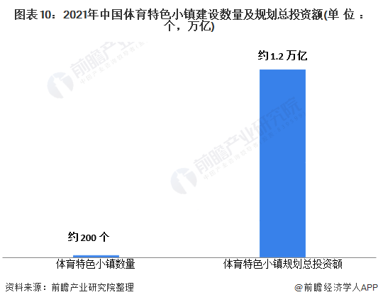 图表10:2021年中国体育特色小镇建设数量及规划总投资额(单位:个,万亿)