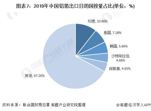 图表7:2019年中国铝箔出口目的国按量占比(单位:%)