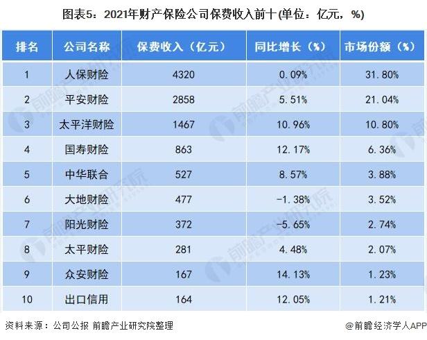 图表5:2021年财产保险公司保费收入前十(单位:亿元,%)