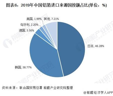 图表6:2019年中国铝箔进口来源国按额占比(单位:%)