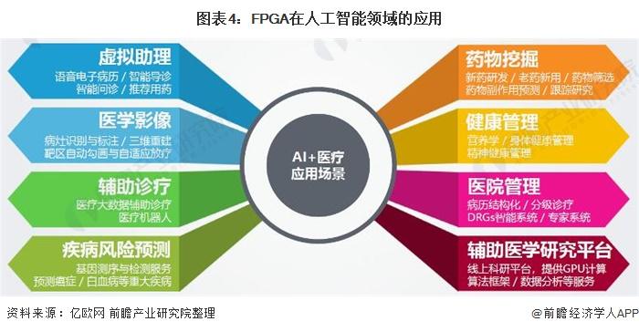 图表4:FPGA在人工智能领域的应用