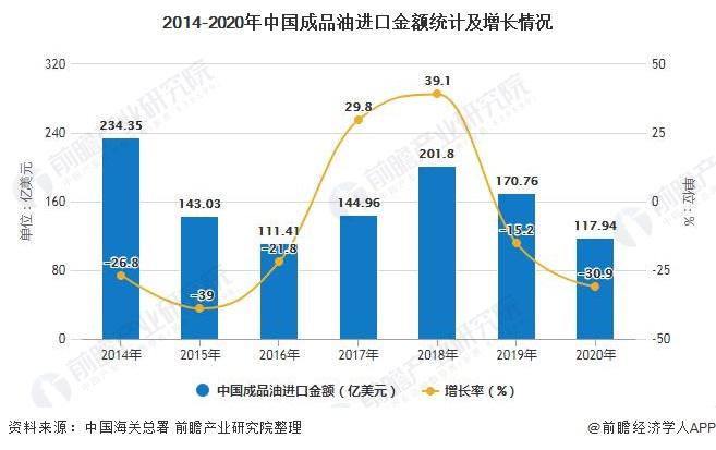 2014-2020年中国成品油进口金额统计及增长情况