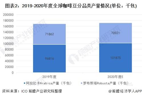 图表2:2019-2020年度全球咖啡豆分品类产量情况(单位:千包)
