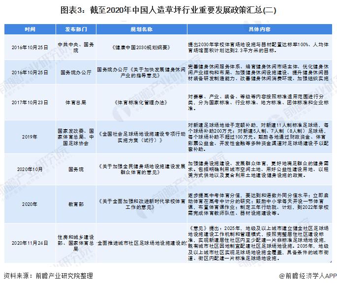 图表3:截至2020年中国人造草坪行业重要发展政策汇总(二)