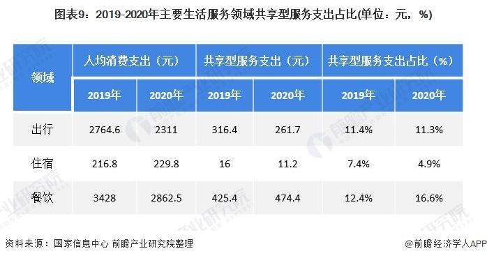 图表9:2019-2020年主要生活服务领域共享型服务支出占比(单位:元,%)