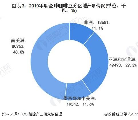 图表3:2019年度全球咖啡豆分区域产量情况(单位:千包,%)