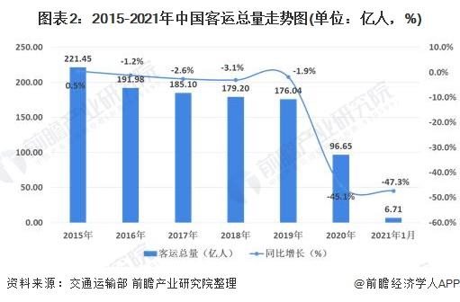 图表2:2015-2021年中国客运总量走势图(单位:亿人,%)
