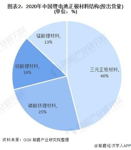 图表2:2020年中国锂电池正极材料结构(按出货量)(单位:%)
