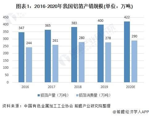图表1:2016-2020年我国铝箔产销规模(单位:万吨)